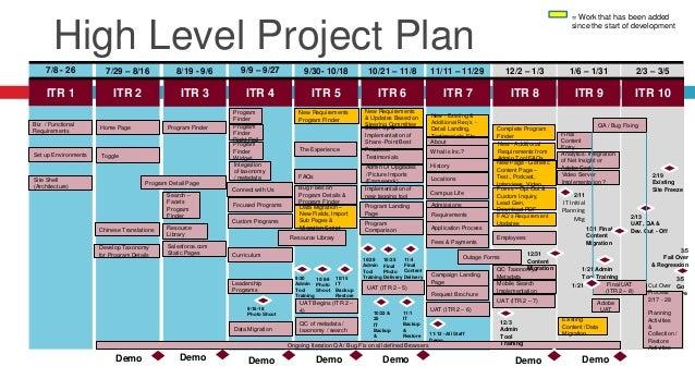 Post Mortem Business Requirement s Scope, LOE Assumptions , Budget & Schedule Pre-Production Post-ProductionProduction QA ...