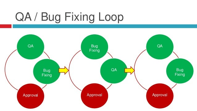 Rules for User Acceptance Testing  You can't go to UAT with buggy code  UAT impacts the Client Relationship Not all cod...