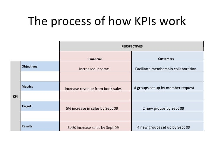 The process of how KPIs work Increased income Increase revenue from book sales 5% increase in sales by Sept 09 5.4% increa...