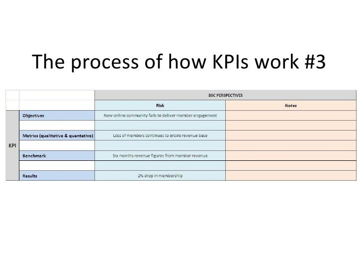 The process of how KPIs work #3