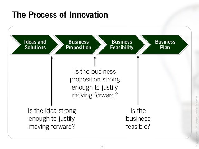 By Process of Innovation