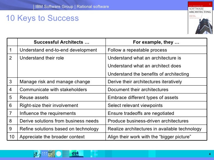 The process of software architecting peter eeles