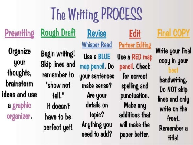 creative writing process steps The writing process is a term used in teaching in 1972, donald m murray  published a brief  research demonstrates that it is seldom accurate to describe  these stages as fixed steps in a straightforward process rather, they  paper  lightning: prewriting activities to spark creativity and help students write  effectively.