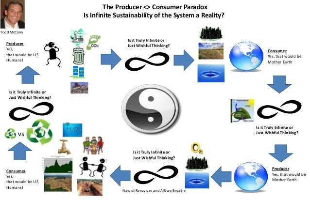 The Producer <> Consumer Paradox Is Infinite Sustainability of the System a Reality? Producer Yes, that would be US Humans...