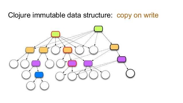 Part Three ● Immutable database - Datomic
