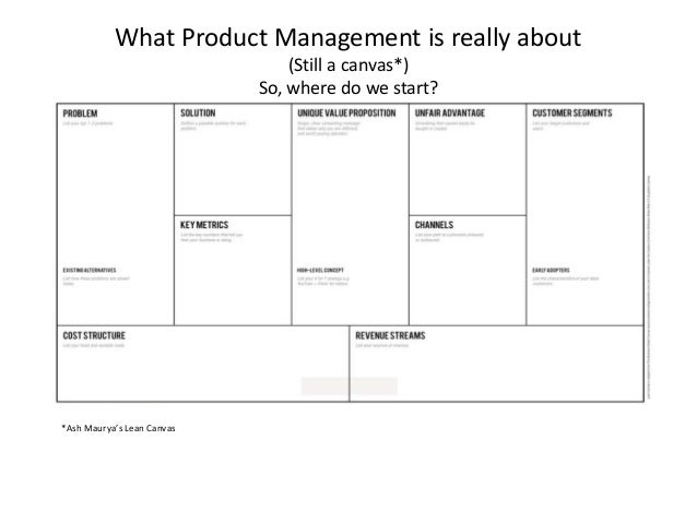 What Product Management is really about (Still a canvas*) So, where do we start? *Ash Maurya's Lean Canvas