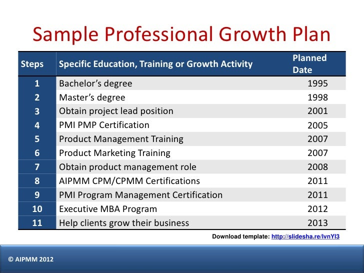 professional growth plan template h del castillo aipmm.html