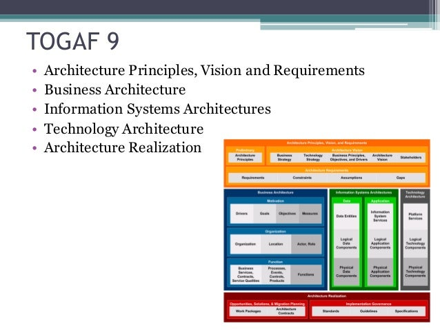 Togaf 9 architecture principles for Togaf architecture vision template