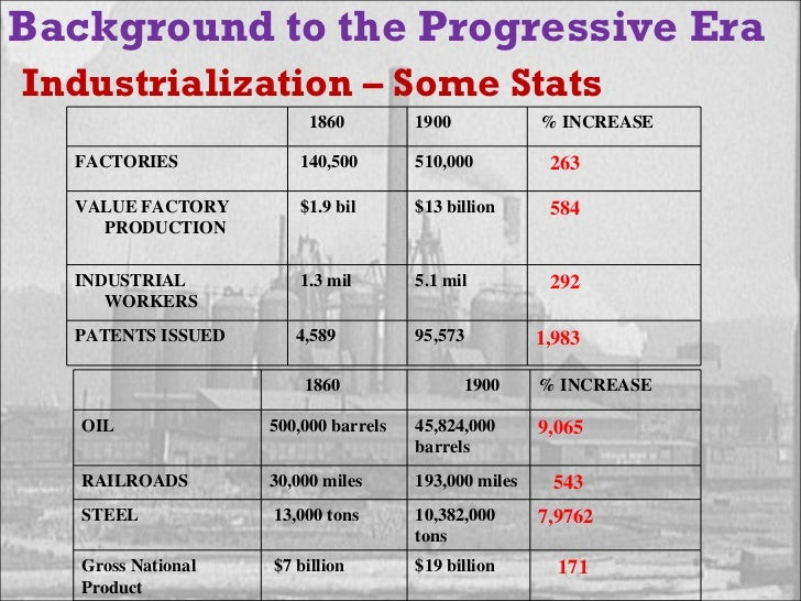 the progressive era  background to the progressive era industrialization 14