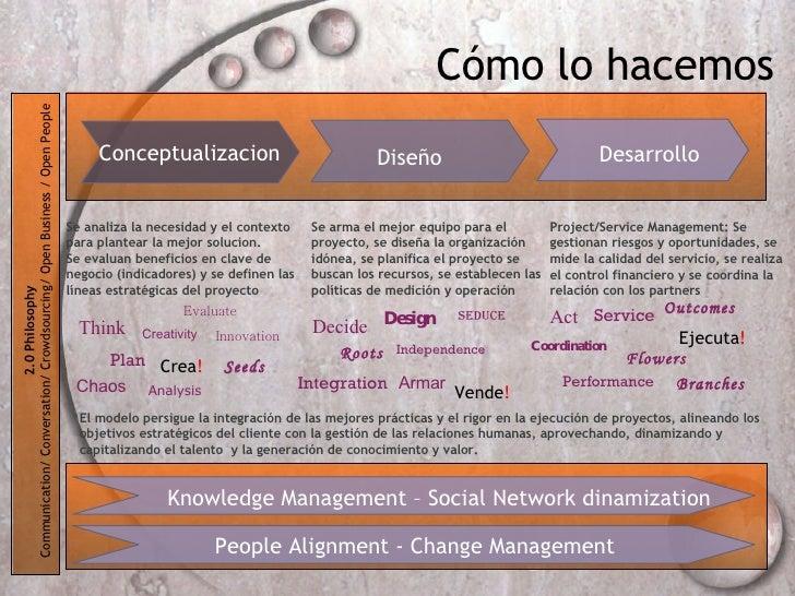 C ómo lo hacemos Desarrollo Diseño Conceptualizacion Se arma el mejor equipo para el  proyecto, se diseña la organización ...
