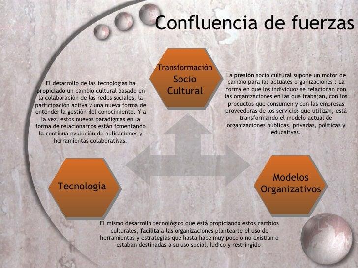 Confluencia de fuerzas Tecnolog ía Modelos Organizativos Transformaci ón   Socio Cultural La  presión  socio cultural supo...