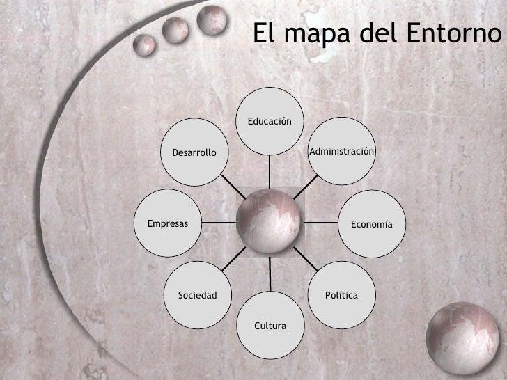 Cultura Empresas Sociedad Econom ía Política Desarrollo Administraci ón Educaci ón P El mapa del Entorno