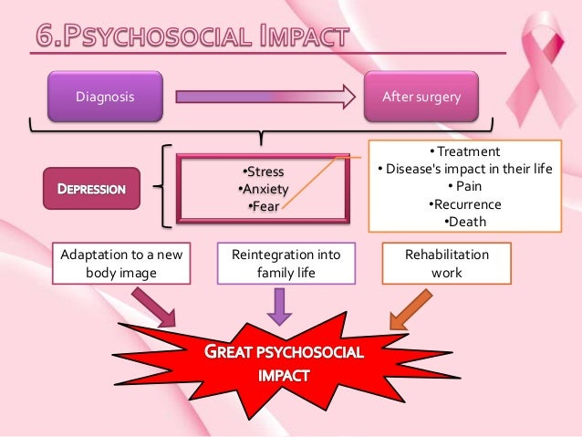 The psychosocial impact of the breast cancer patients