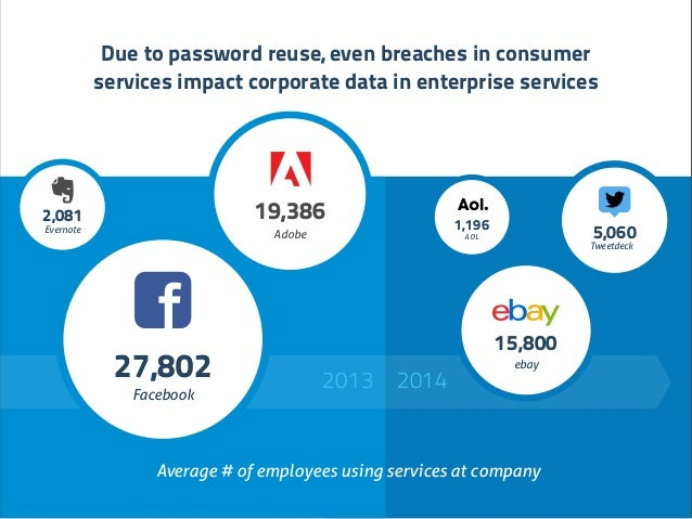 2013 2014 AOL 1,196 Due to password reuse, even breaches in consumer services impact corporate data in enterprise services...