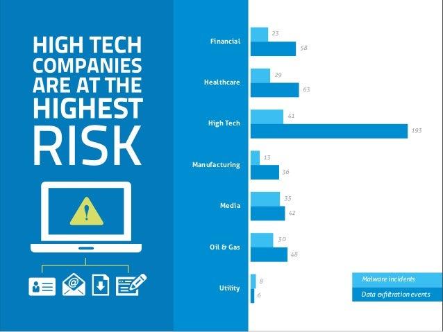 Financial Healthcare High Tech Manufacturing Media Oil & Gas Utility 23 58 29 63 41 193 13 36 35 42 30 48 8 6 Malware inci...