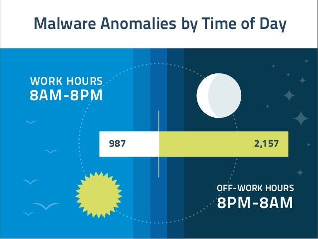 987 2,157 Malware Anomalies by Time of Day WORK HOURS 8AM-8PM OFF-WORK HOURS 8PM-8AM