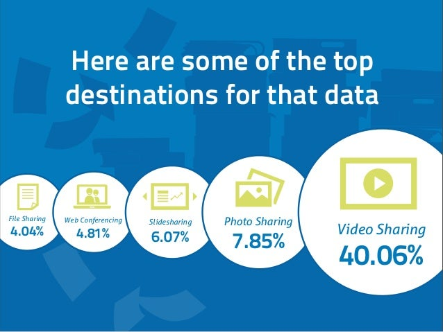 File Sharing 4.04% Web Conferencing 4.81% Slidesharing 6.07% Photo Sharing 7.85% Video Sharing 40.06% Here are some of the...