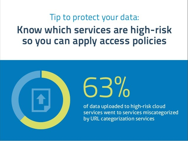 Tip to protect your data: Know which services are high-risk so you can apply access policies of data uploaded to high-risk...