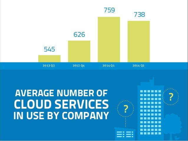2013 Q3 2014 Q22013 Q4 2014 Q1 AVERAGE NUMBER OF CLOUD SERVICES IN USE BY COMPANY 759 738 626 545