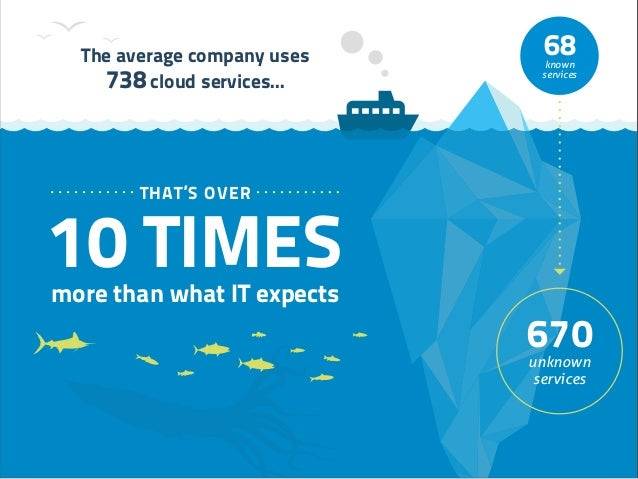 10 TIMESmore than what IT expects THAT'S OVER 68known services 670 unknown services The average company uses 738 cloud ser...