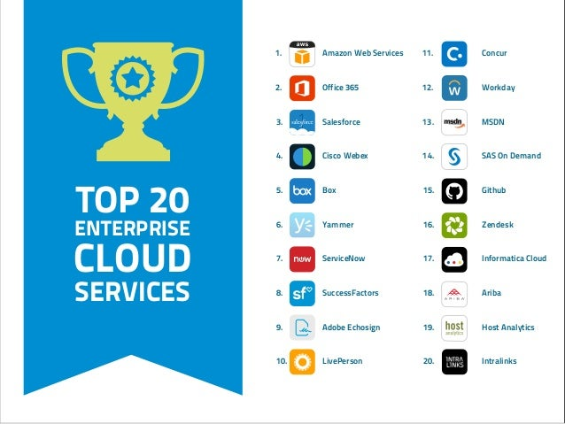 TOP 20 ENTERPRISE CLOUD SERVICES 1. Amazon Web Services 2. Office 365 3. Salesforce 4. Cisco Webex 5. Box 6. Yammer 7. Ser...