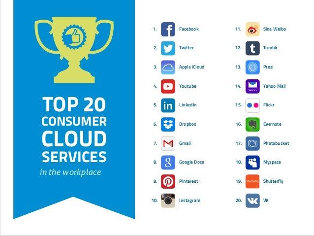 1. Facebook 2. Twitter 3. Apple iCloud 4. Youtube 5. LinkedIn 6. Dropbox 7. Gmail 8. Google Docs 9. Pinterest 10. Instagra...