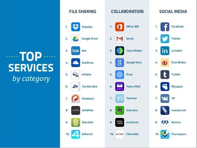 1. Office 365 2. Gmail 3. Cisco Webex 4. Google Docs 5. Prezi 6. Yahoo Mail 7. Yammer 8. Evernote 9. Intralinks 10. Clears...