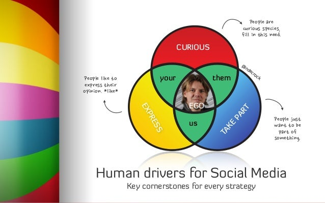 EGO TAKE PART EXPRESS CURIOUS your them us @ ndecrock Human drivers for Social Media Key cornerstones for every strategy P...