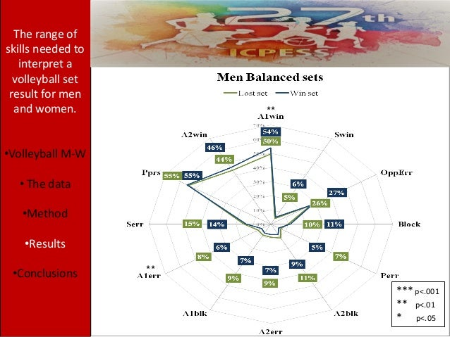 ** ** The range of skills needed to interpret a volleyball set result for men and women. •Volleyball M-W • The data •Metho...