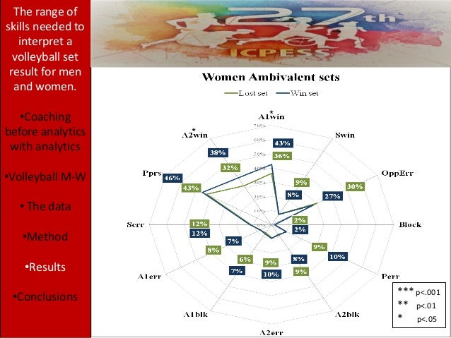 * * The range of skills needed to interpret a volleyball set result for men and women. •Coaching before analytics with ana...