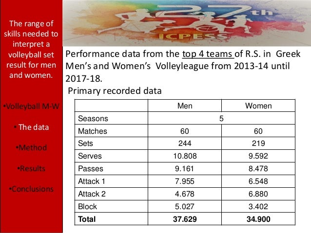 Performance data from the top 4 teams of R.S. in Greek Men's and Women's Volleyleague from 2013-14 until 2017-18. Primary ...