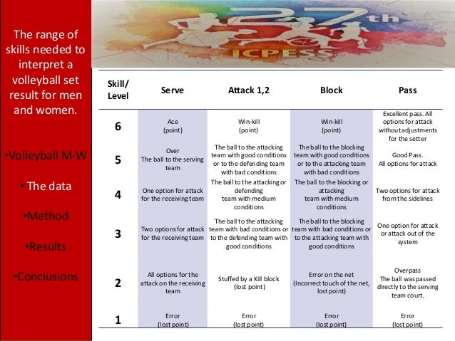 Skill/ Level Serve Attack 1,2 Block Pass 6 Ace (point) Win-kill (point) Win-kill (point) Excellent pass. All options for a...