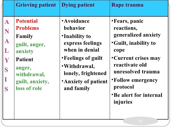 a look at the rape trauma syndrome -the acute phase of the rape trauma syndrome occurs immediately after the assault and may last for a few weeks this stage is seen by emergency department personnel .