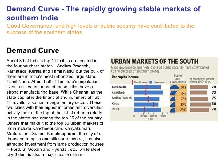 Demand Curve - The rapidly growing stable markets of southern India Good Governance, and high levels of public security ha...