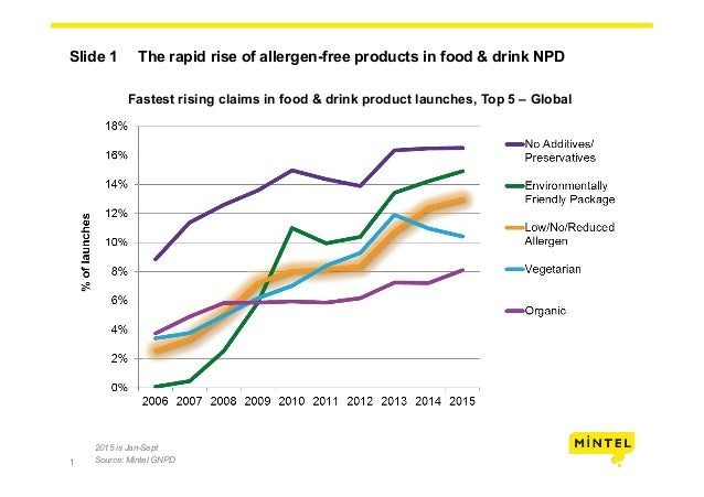 1 Slide 1 The rapid rise of allergen-free products in food & drink NPD Fastest rising claims in food & drink product launc...