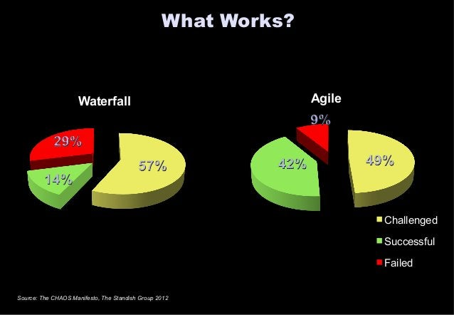 What Works?  Waterfall Agile  Challenged  Successful  Failed  Source: The CHAOS Manifesto, The Standish Group 2012