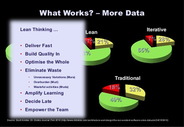 What Works? – More Data  Lean Thinking …  Agile Lean Iterative  • Deliver Fast  • Build Quality In  • Optimise the Whole  ...