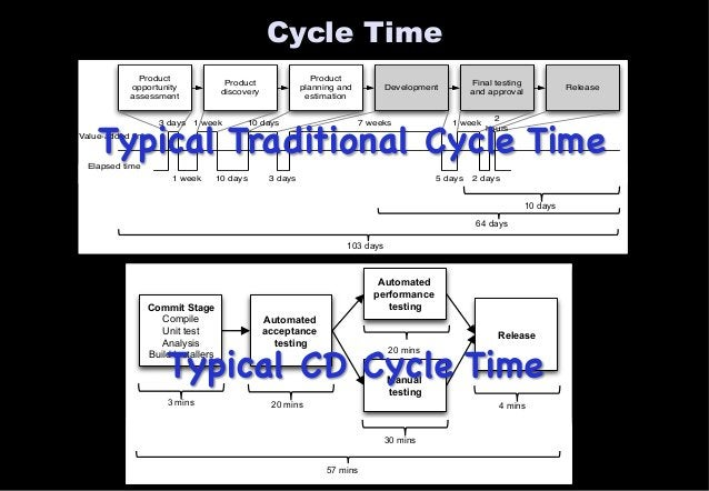 Cycle Time  Typical Traditional Cycle Time  Value-added time  Commit Stage  Compile  Unit test  Analysis  Typical CD Cycle...