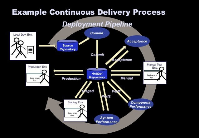 Example Continuous Delivery Process  Artifact  Repository  Local Dev. Env.  Deployment Pipeline  Acceptance  Commit  Compo...