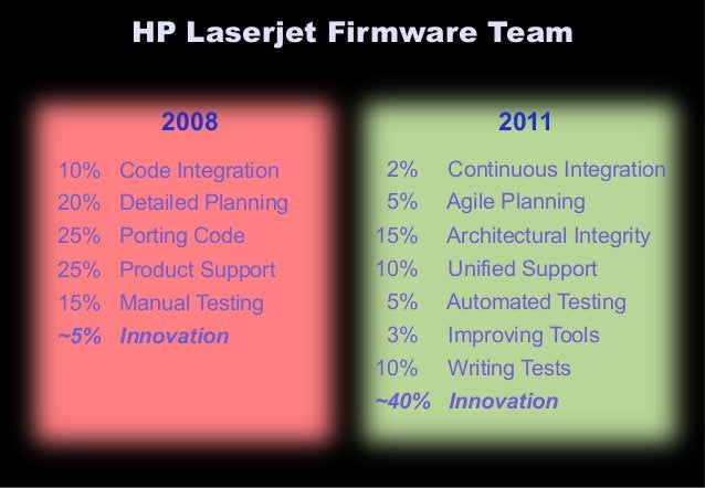HP Laserjet Firmware Team  2008 2011  10% Code Integration  20% Detailed Planning  25% Porting Code  25% Product Support  ...