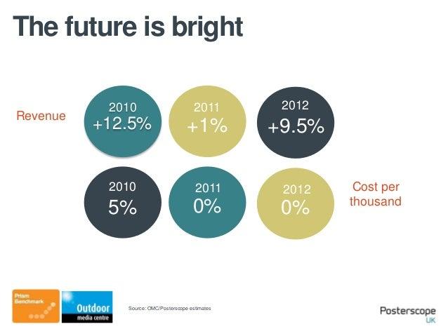 The future is brightRevenueCost perthousand2011+1%2010+12.5