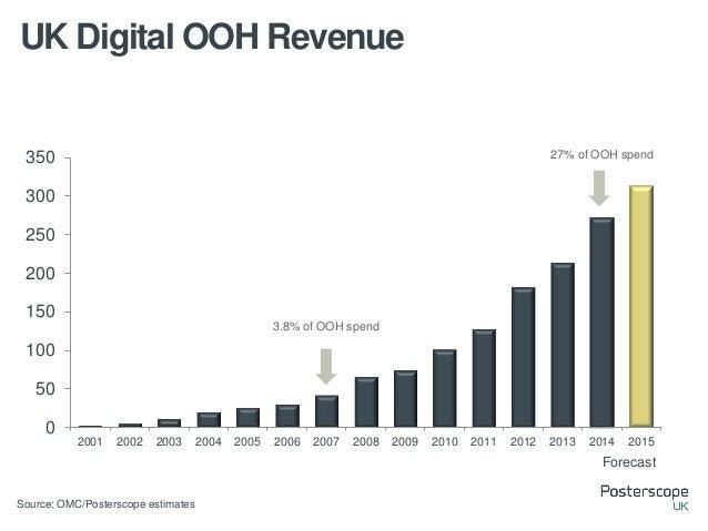 0 10 20 30 40 50 60 70 80 90 2011 2012 2013 2014 Q1 Q2 Q3 Q4 UK Digital Outdoor Revenue by Quarter Source: OMC Total 2014 ...