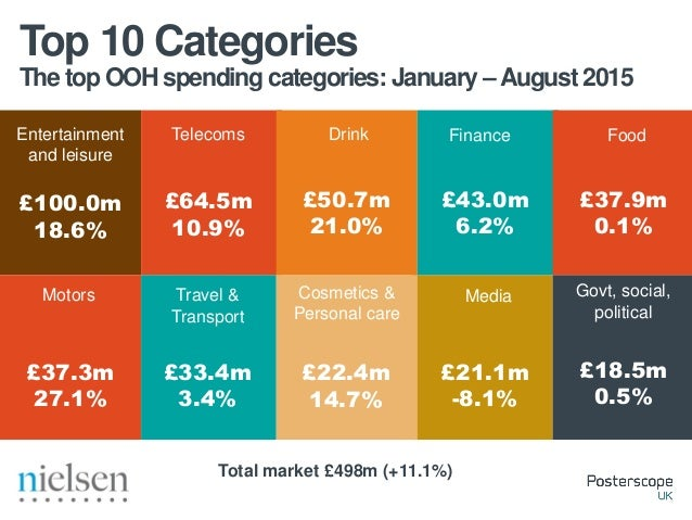 The top OOH spending categories:August 2015 Top 10 Categories Entertainment and leisure Cosmetics & Personal care Telecoms...