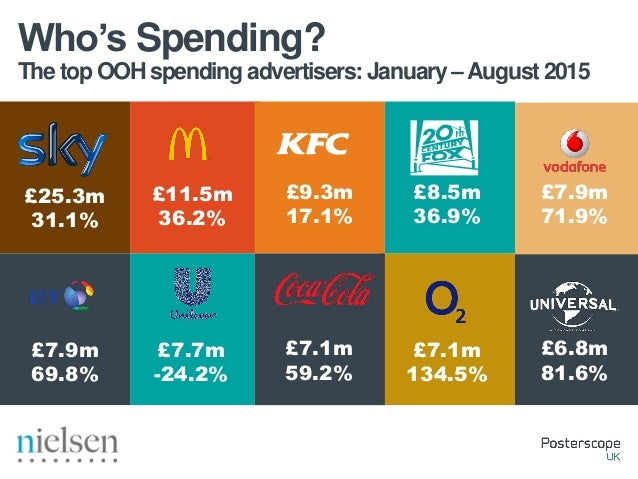 The top OOH spending advertisers:August 2015 Who's Spending? £6.0m 51.9% £3.8m 31.0% £2.4m 33.1% £2.3m 0% £2.0m 0% £1.2m 0...