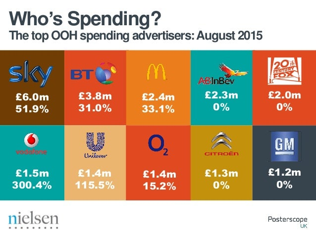 Spend by OOH format: January –August 2015 Spend Trends- Roadside £72.3m 77.5% Large Digital6s £163.9m -1.0% 48s £67.3m 15....