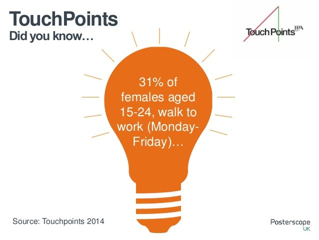 Did you know… TouchPoints 31% of females aged 15-24, walk to work (Monday- Friday)… Source: Touchpoints 2014