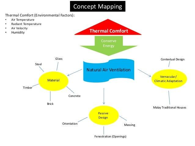 Thermal Comfort Conserve Energy Natural Air Ventilation Material Passive Design Vernacular/ Climatic Adaptation Brick Glas...