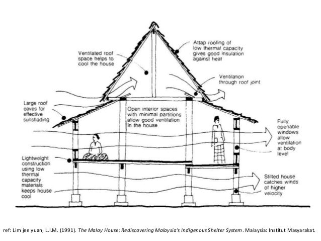 The Relationship Of Ventilation And Thermal Comfort