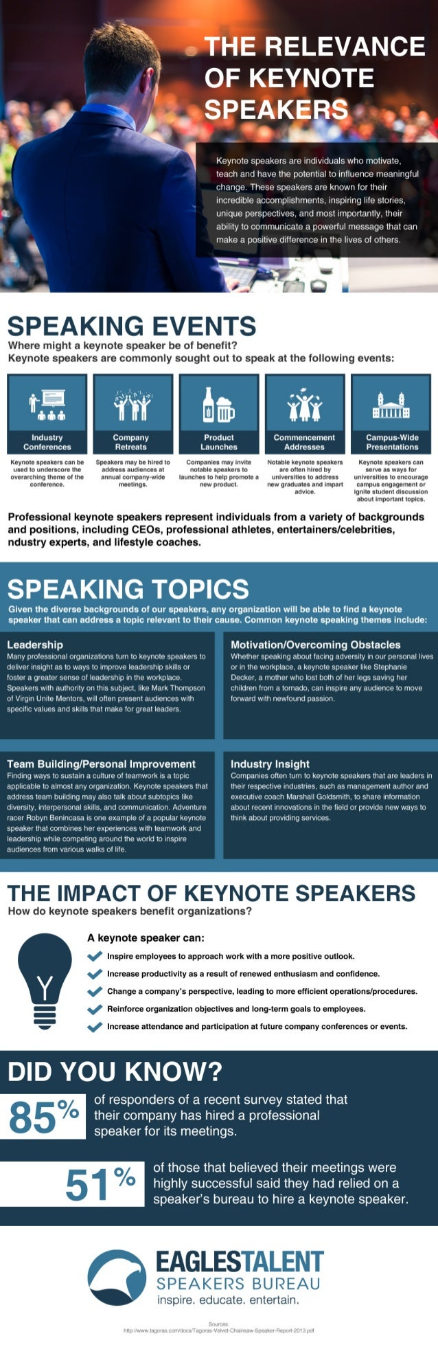 "THE RELEVANCE  ~', ' OF KEYNOTE  »,  .7 ' _ SPEAKE s.  . P '  - ' ""A s x  I  Keynote speakers are individuals who motivate..."