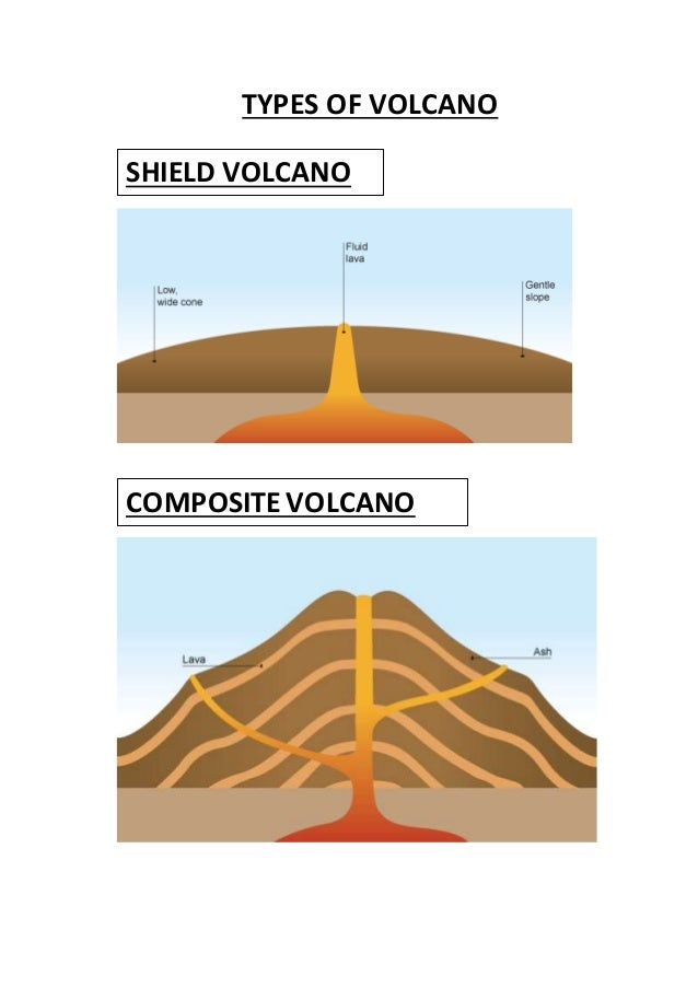 Volcanoes what is a volcano the types term paper academic service volcanoes what is a volcano the types ccuart Image collections